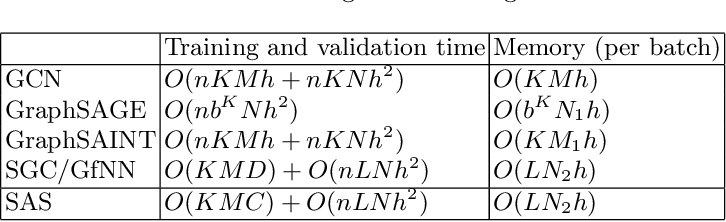 Figure 1 for SAS: A Simple, Accurate and Scalable Node Classification Algorithm