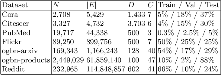 Figure 3 for SAS: A Simple, Accurate and Scalable Node Classification Algorithm