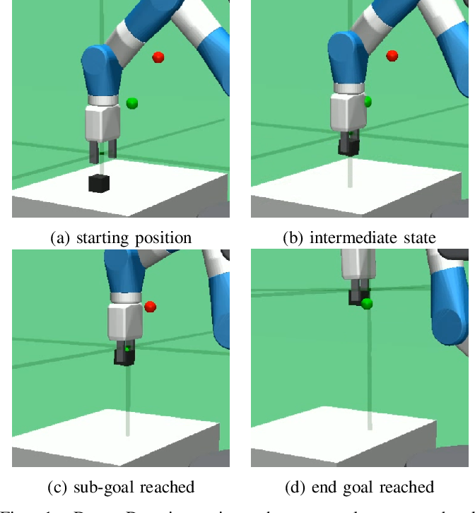 Figure 1 for Dot-to-Dot: Achieving Structured Robotic Manipulation through Hierarchical Reinforcement Learning