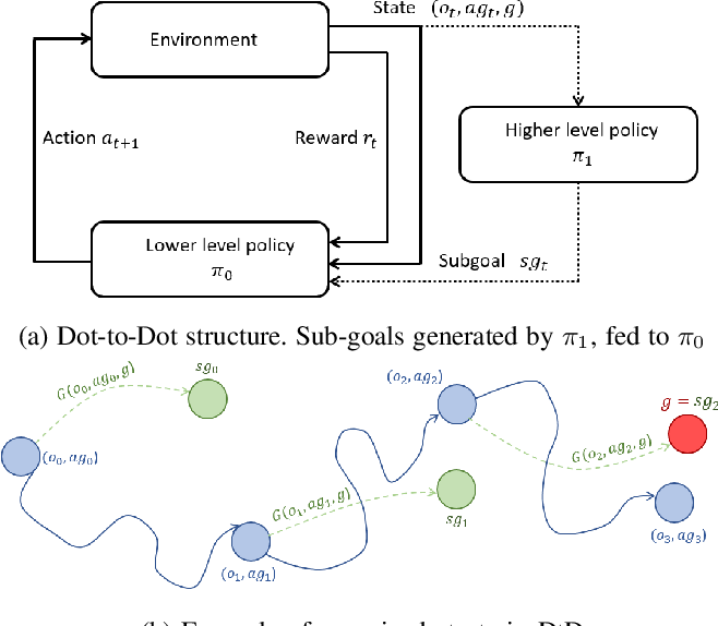 Figure 2 for Dot-to-Dot: Achieving Structured Robotic Manipulation through Hierarchical Reinforcement Learning
