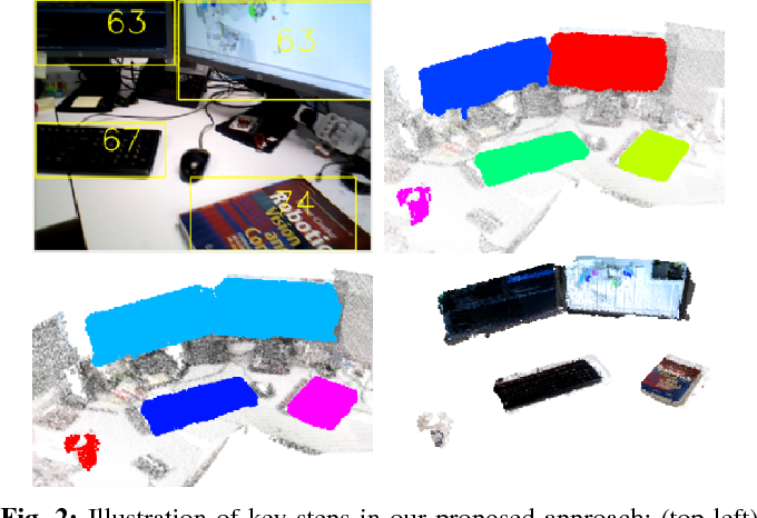 Figure 1 for Meaningful Maps With Object-Oriented Semantic Mapping