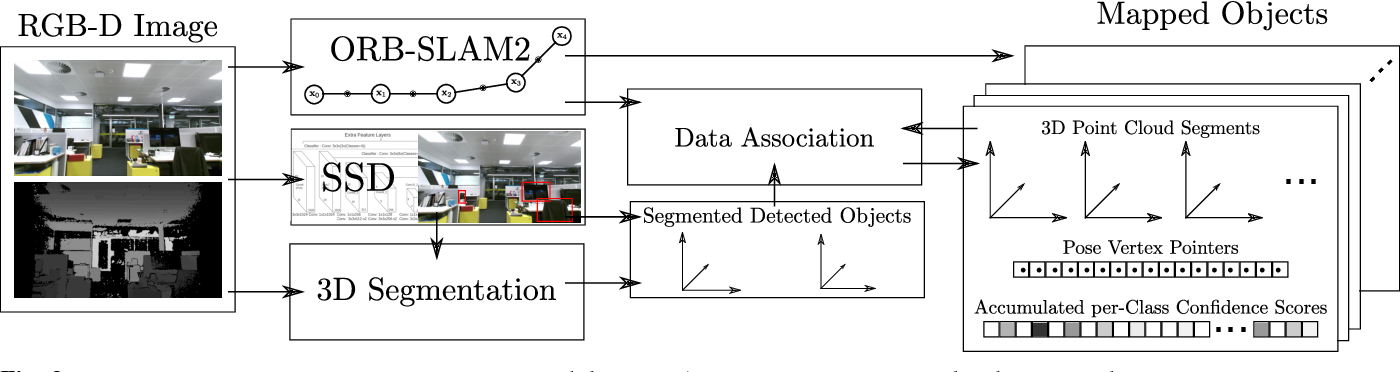 Figure 2 for Meaningful Maps With Object-Oriented Semantic Mapping