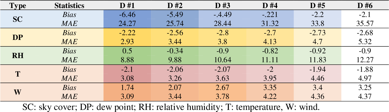 Figure 3 for Weather Forecasting Error in Solar Energy Forecasting