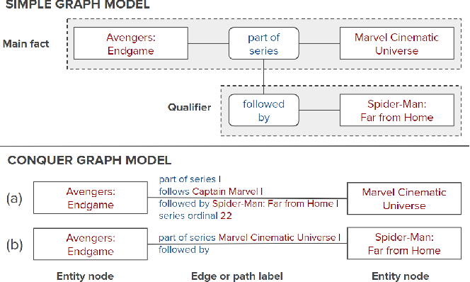 Figure 3 for Reinforcement Learning from Reformulations in Conversational Question Answering over Knowledge Graphs