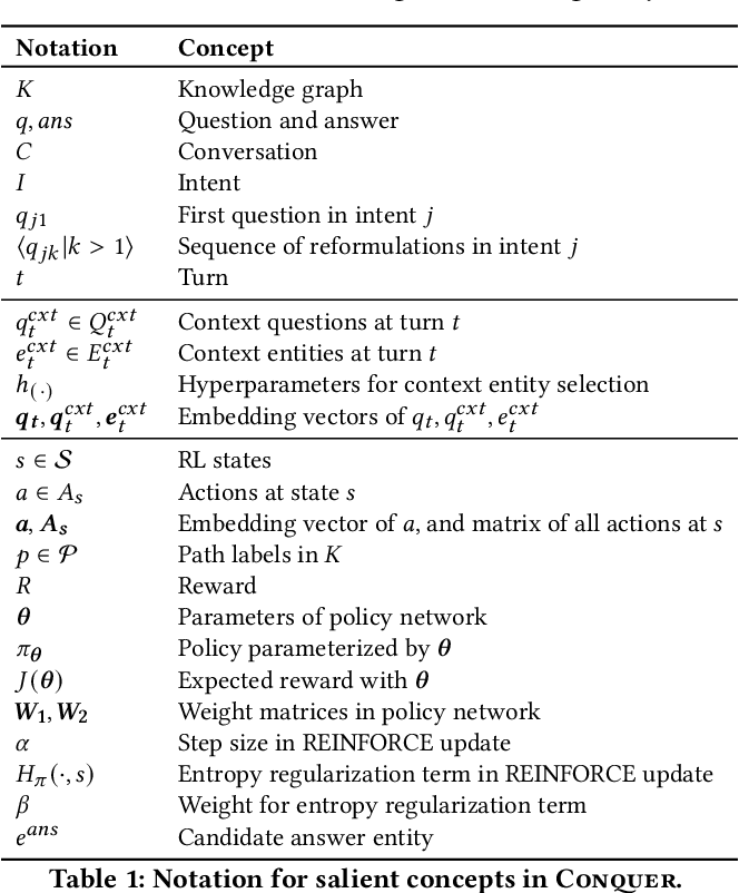 Figure 2 for Reinforcement Learning from Reformulations in Conversational Question Answering over Knowledge Graphs
