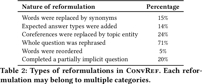Figure 4 for Reinforcement Learning from Reformulations in Conversational Question Answering over Knowledge Graphs