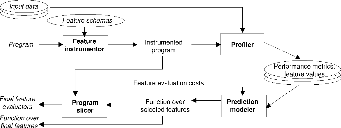 Figure 1 for Mantis: Predicting System Performance through Program Analysis and Modeling