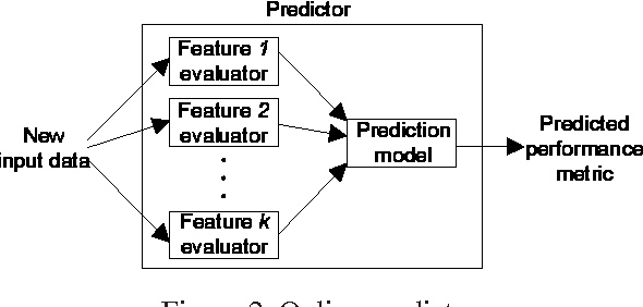Figure 3 for Mantis: Predicting System Performance through Program Analysis and Modeling