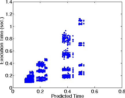 Figure 4 for Mantis: Predicting System Performance through Program Analysis and Modeling