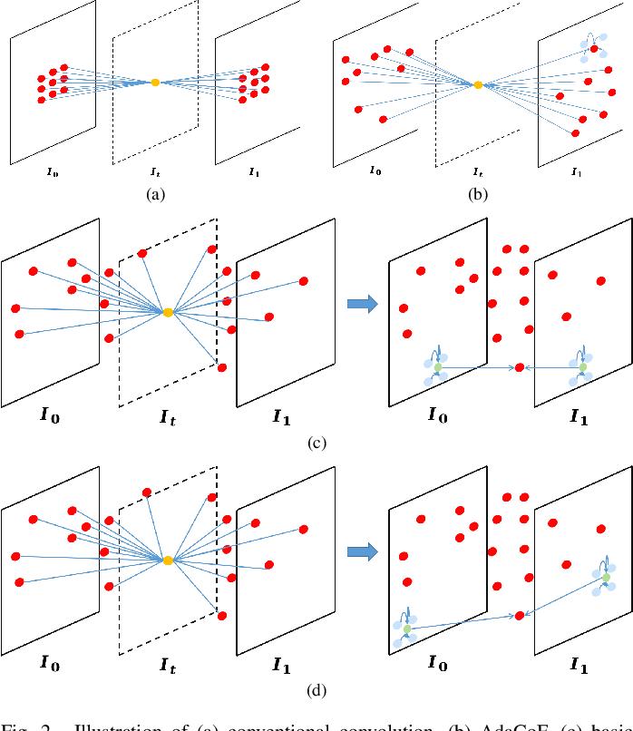 Figure 2 for Video Interpolation via Generalized Deformable Convolution