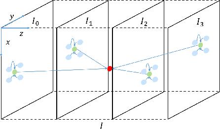 Figure 4 for Video Interpolation via Generalized Deformable Convolution
