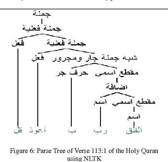 Figure 6 from Parse Trees of Arabic Sentences Using the Natural