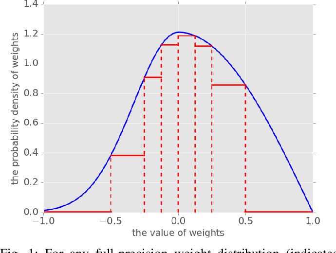 Figure 1 for A Learning Framework for n-bit Quantized Neural Networks toward FPGAs