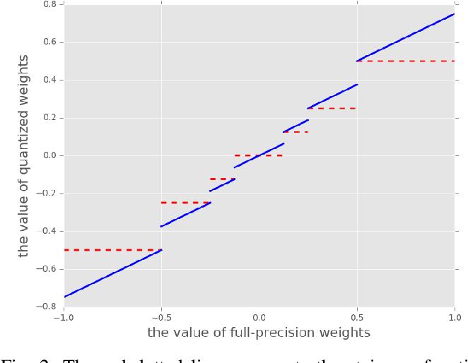Figure 2 for A Learning Framework for n-bit Quantized Neural Networks toward FPGAs