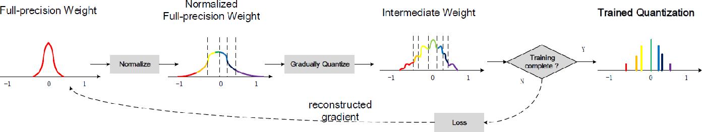 Figure 3 for A Learning Framework for n-bit Quantized Neural Networks toward FPGAs