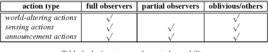 Figure 2 for An Action Language for Multi-Agent Domains: Foundations