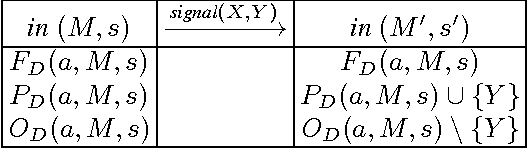Figure 3 for An Action Language for Multi-Agent Domains: Foundations