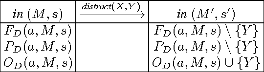 Figure 4 for An Action Language for Multi-Agent Domains: Foundations