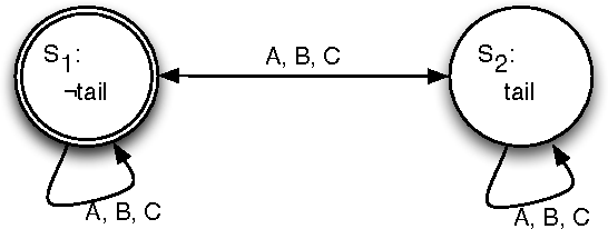 Figure 1 for An Action Language for Multi-Agent Domains: Foundations