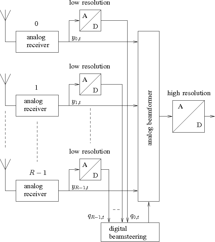 Digitally assisted analog beamforming for millimeter-wave