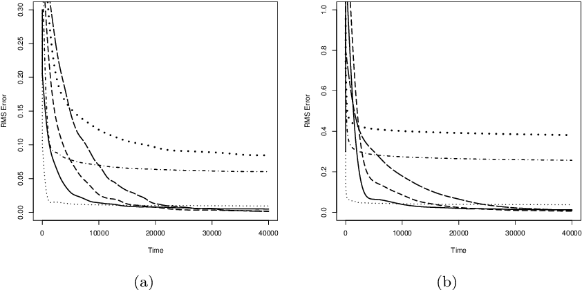 Figure 3 for Particle approximations of the score and observed information matrix for parameter estimation in state space models with linear computational cost