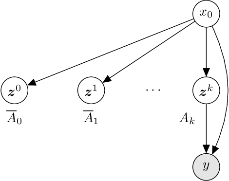 Figure 2 for Amortized Rejection Sampling in Universal Probabilistic Programming