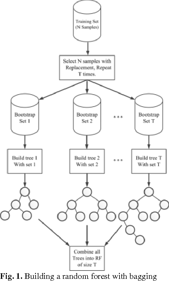 Figure 1 for Fault Detection of Broken Rotor Bar in LS-PMSM Using Random Forests