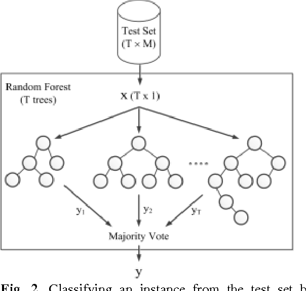 Figure 2 for Fault Detection of Broken Rotor Bar in LS-PMSM Using Random Forests