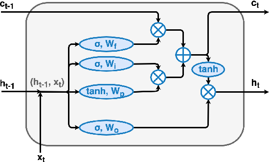 Figure 2 for Machine Learning Algorithms for $b$-Jet Tagging at the ATLAS Experiment