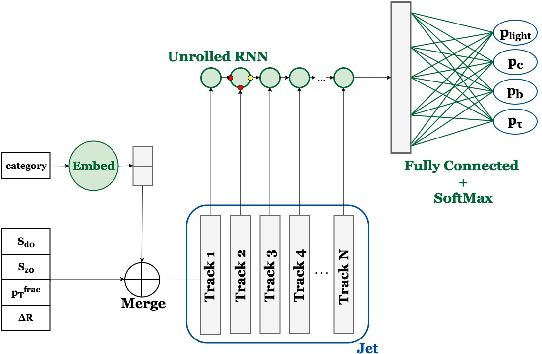Figure 3 for Machine Learning Algorithms for $b$-Jet Tagging at the ATLAS Experiment