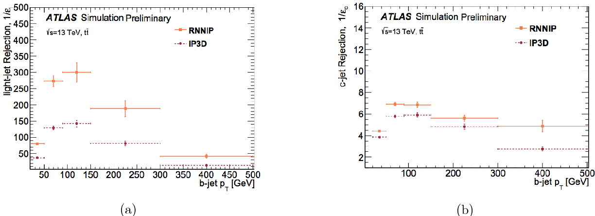 Figure 4 for Machine Learning Algorithms for $b$-Jet Tagging at the ATLAS Experiment