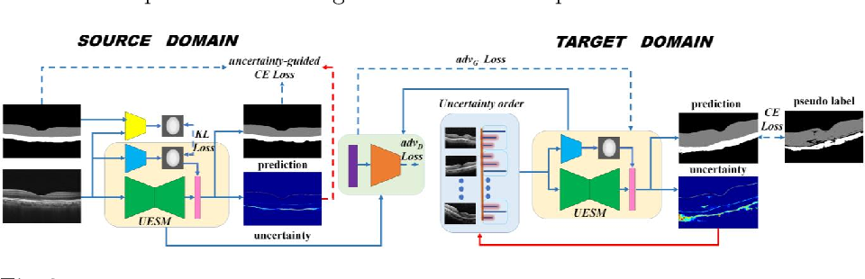 Figure 3 for Uncertainty-Guided Domain Alignment for Layer Segmentation in OCT Images