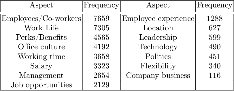 Figure 3 for Aspect-Sentiment Embeddings for Company Profiling and Employee Opinion Mining