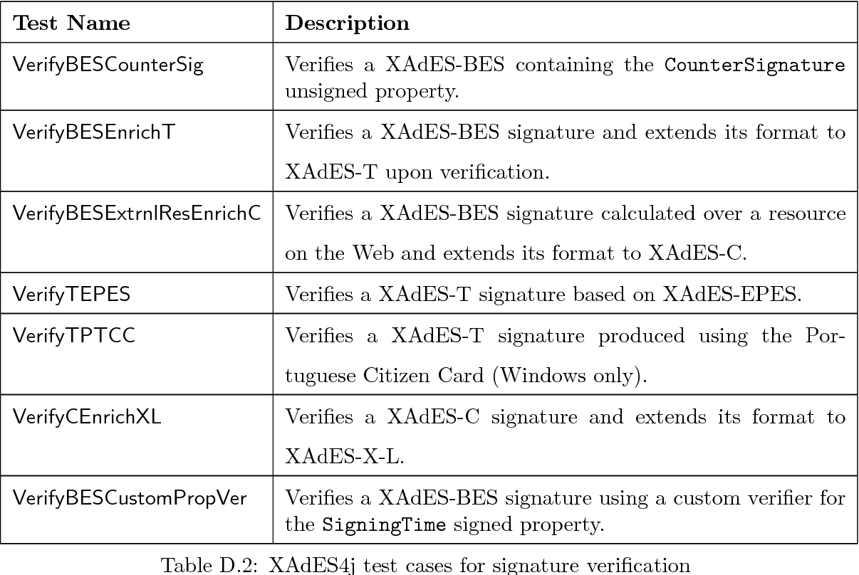 Table D 2 from XAdES4J: a java library for XAdES signature services