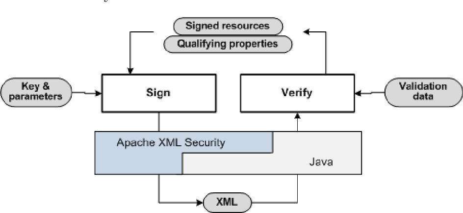 Figure 5 10 from XAdES4J: a java library for XAdES signature