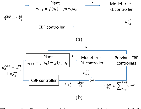 Figure 1 for End-to-End Safe Reinforcement Learning through Barrier Functions for Safety-Critical Continuous Control Tasks