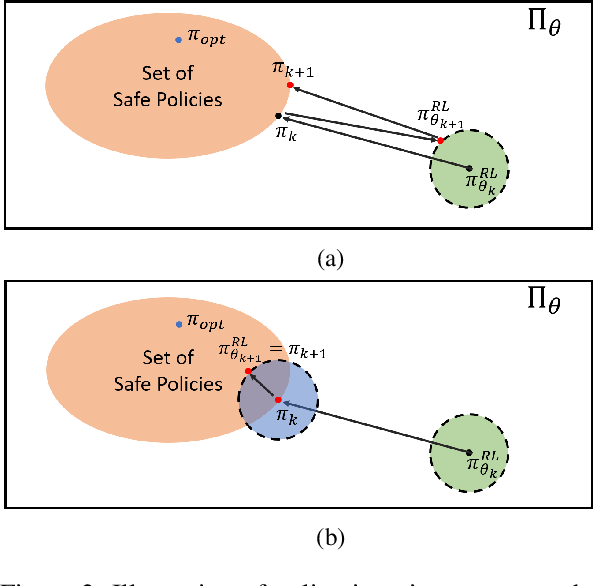 Figure 2 for End-to-End Safe Reinforcement Learning through Barrier Functions for Safety-Critical Continuous Control Tasks