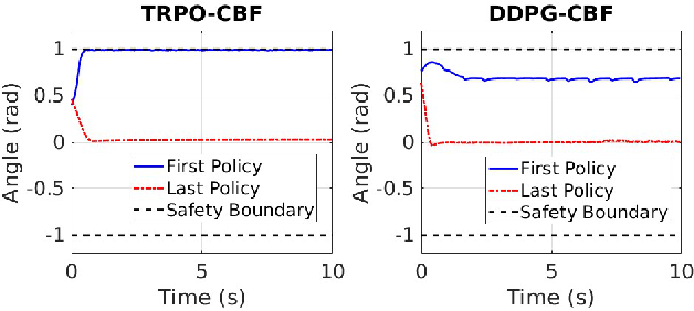 Figure 4 for End-to-End Safe Reinforcement Learning through Barrier Functions for Safety-Critical Continuous Control Tasks
