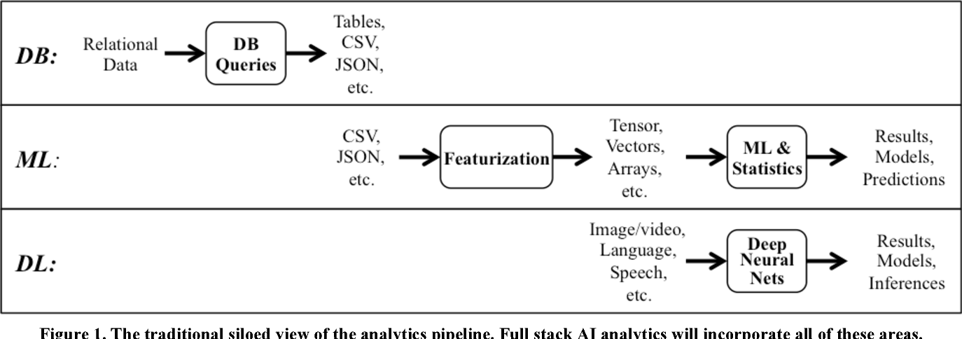 PDF] Columnar Database Techniques for Creating AI Features
