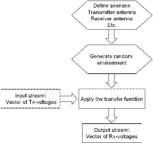 Figure 2 from Simulation of MIMO antenna systems in simulink