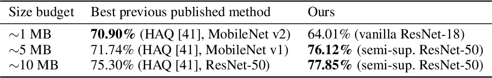 Figure 4 for And the Bit Goes Down: Revisiting the Quantization of Neural Networks