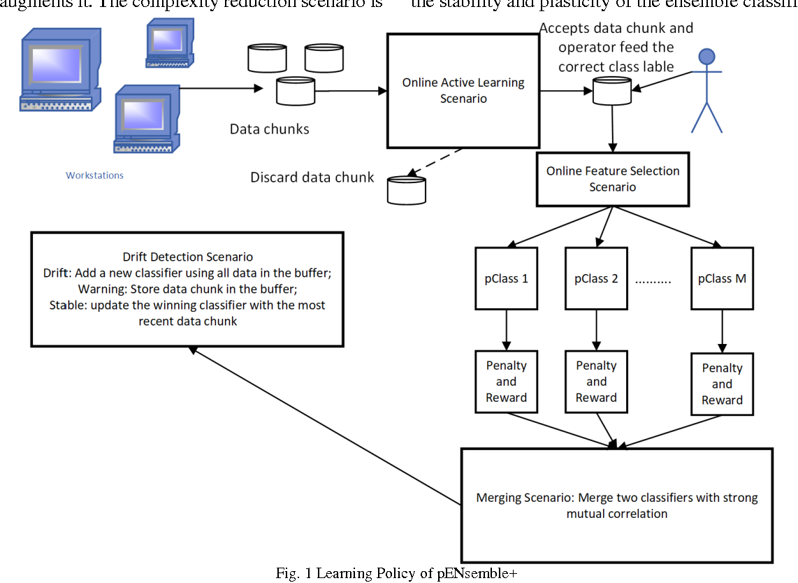 Figure 1 for Online Tool Condition Monitoring Based on Parsimonious Ensemble+