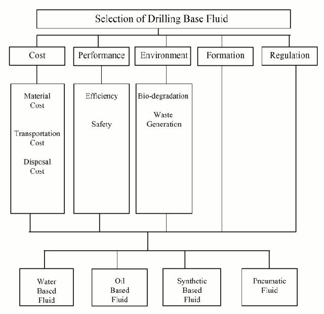 Figure 1 from Selection of base fluid for drilling mud Using
