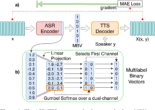 Figure 1 for Unsupervised End-to-End Learning of Discrete Linguistic Units for Voice Conversion