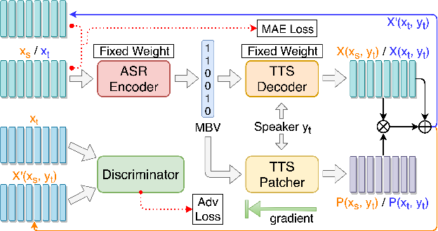 Figure 2 for Unsupervised End-to-End Learning of Discrete Linguistic Units for Voice Conversion