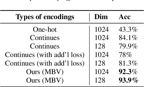 Figure 3 for Unsupervised End-to-End Learning of Discrete Linguistic Units for Voice Conversion