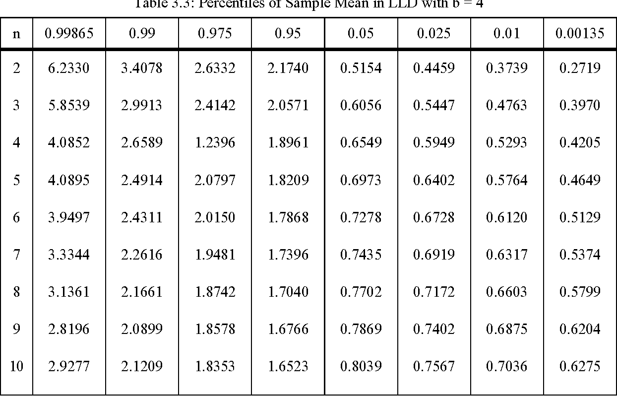 Table 3 3 from Extreme Value Charts and Analysis of Means