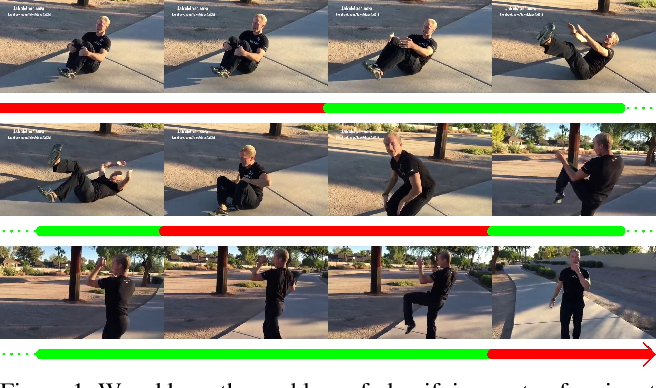 Figure 1 for ReActNet: Temporal Localization of Repetitive Activities in Real-World Videos