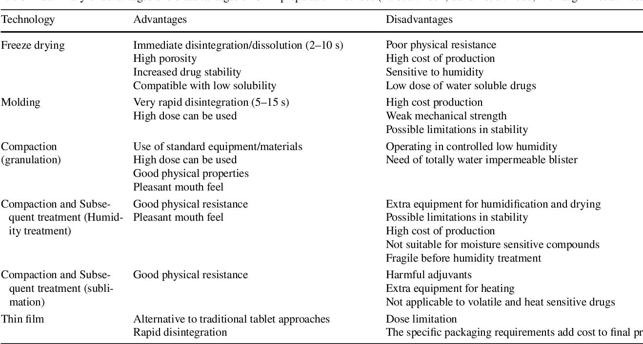 Figure 1 from Orally disintegrating dosage forms - Semantic