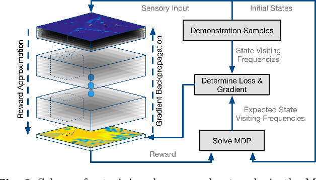 Figure 2 for Efficient Supervision for Robot Learning via Imitation, Simulation, and Adaptation